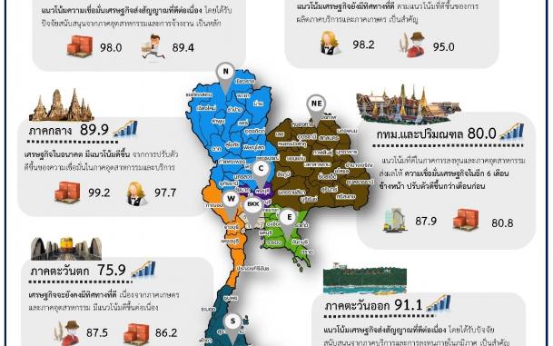 ดัชนีความเชื่อมั่นอนาคตเศรษฐกิจภูมิภาค (Thai Regional Economic Sentiment Index: RSI) ประจำเดือนพฤศจิกายน 2560