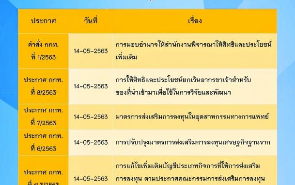 ประกาศ และคำชี้แจงสำนักงานคณะกรรมการส่งเสริมการลงทุน ประกาศ ณ เดือนพฤษภาคม 2563
