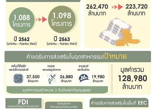 บีโอไอเผยคำขอส่งเสริม 9 เดือน 2.23 แสนล้าน อุตฯอิเล็กทรอนิกส์ เกษตรแปรรูป ยานยนต์ การแพทย์ มูลค่าลงทุนสูง