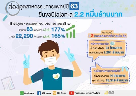 ส่องอุตสาหกรรมการแพทย์ปี 2563 ยื่นขอบีโอไอทะลุ 2.2 หมื่นล้านบาท