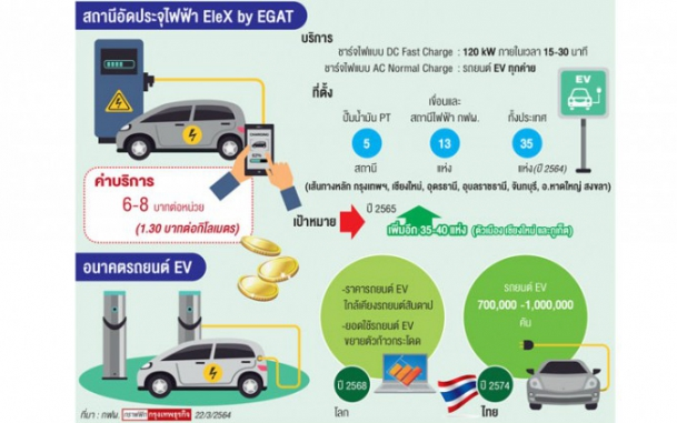 การไฟฟ้าฝ่ายผลิตแห่งประเทศไทย (กฟผ.) หน่วยงานรัฐวิสาหกิจที่เตรียมส่งเสริมยานยนต์ไฟฟ้า