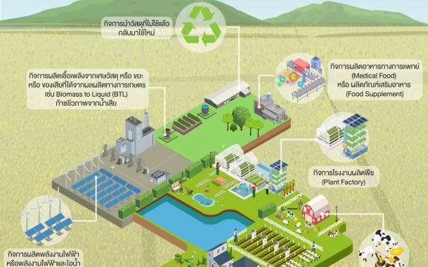 BOI go Green ภายใต้แนวคิด BCG ประกอบด้วย เศรษฐกิจชีวภาพ (BioEconomy) เศรษฐกิจหมุนเวียน (Circular Economy) และเศรษฐกิจสีเขียว (Green Economy)