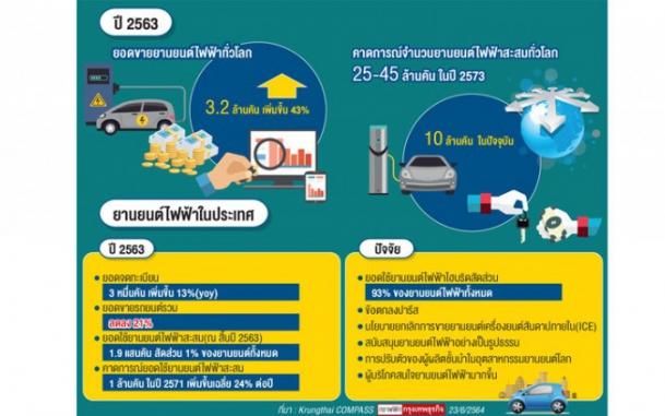 """""""รถไฮบริด""""จุดเปลี่ยนอุตฯยานยนต์ไทย"""