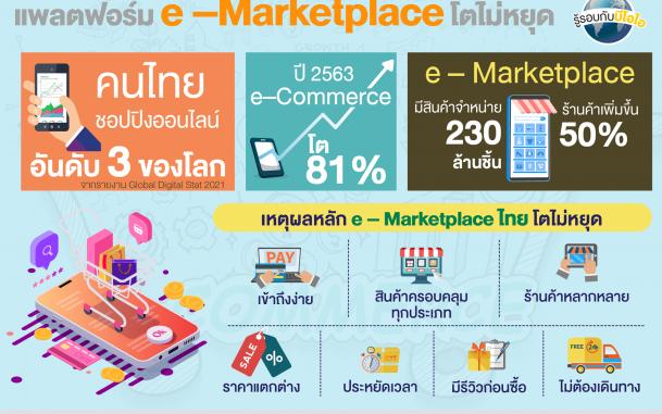 บีโอไอปรับปรุงเงื่อนไขประเภทกิจการดิจิทัลใหม่ ให้สิทธิประโยชน์ที่มากขึ้น สร้างความยืดหยุ่นในการให้การส่งเสริมฯ แพลตฟอร์มดิจิทัล e - commerce และ e – Marketplace