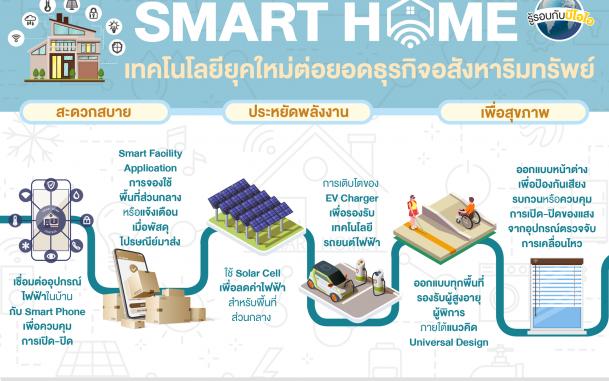 บีโอไอให้การส่งเสริมการสร้าง Smart Home Smart City ในหลากหลายประเภทกิจการ โดยมุ่งเน้นการรักษาสิ่งแวดล้อมและใช้เทคโนโลยีให้เกิดประโยชน์