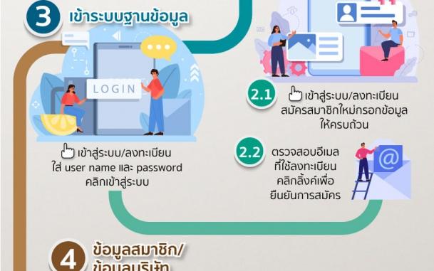 กองพัฒนาผู้ประกอบการไทย  ปรับปรุงฐานข้อมูลผู้ผลิตชิ้นส่วน เพื่อใช้ในการประชาสัมพันธ์กิจกรรม