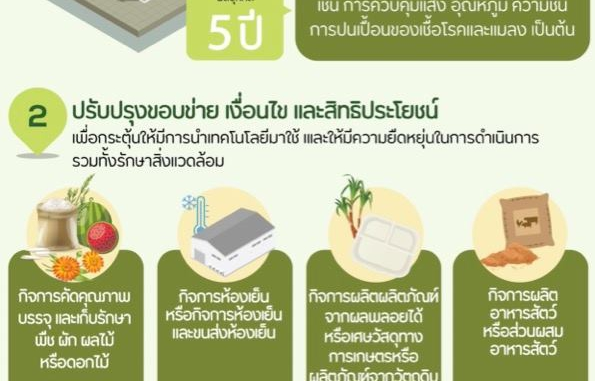 บีโอไอ ปรับปรุงประเภทกิจการอุตสาหกรรมเกษตรตามแนวคิด BCG  เพิ่มประเภทกิจการด้านการเกษตรที่ใช้เทคโนโลยีขั้นสูง