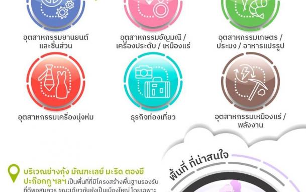 บีโอไอ ส่องโอกาส ส่งเสริมผู้ประกอบการไทยสู่การลงทุนและทำธุรกิจในเมียนมา อุตสาหกรรมและพื้นที่เด่น