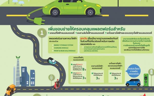 บีโอไอ ปรับปรุงประเภทกิจการผลิตยานยนต์ไฟฟ้า กระตุ้นไทยเป็นศูนย์กลางการผลิตยานยนต์ไฟฟ้า