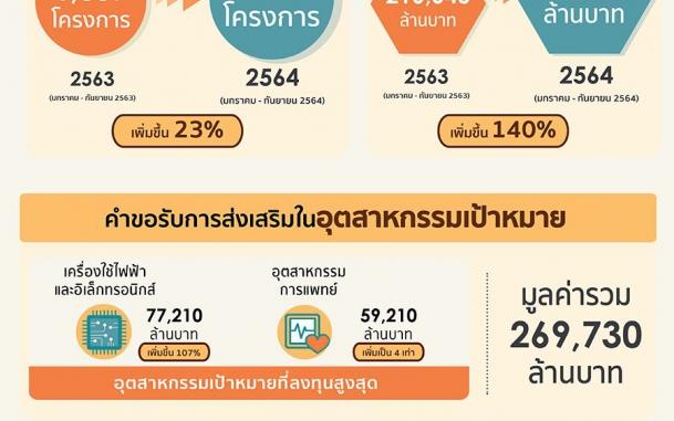 บีโอไอเผยภาวะการส่งเสริมการลงทุน 2564  (มกราคม-กันยายน 64)